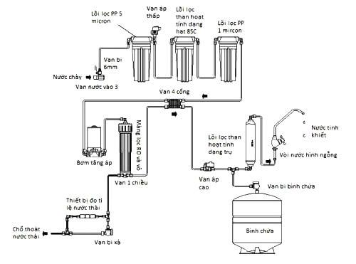 Máy lọc nước RO Tân Á Đại Thành Aqualast 10 lõi không UV 5